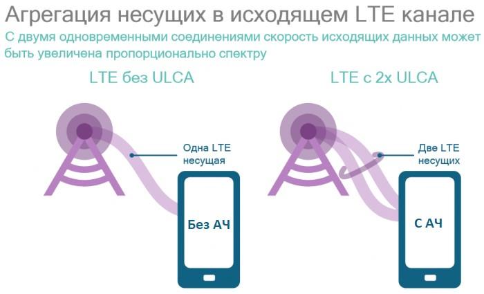 Агрегация-несущих-частот-в-телефонах-дает-увеличение-скорости-исх-данных
