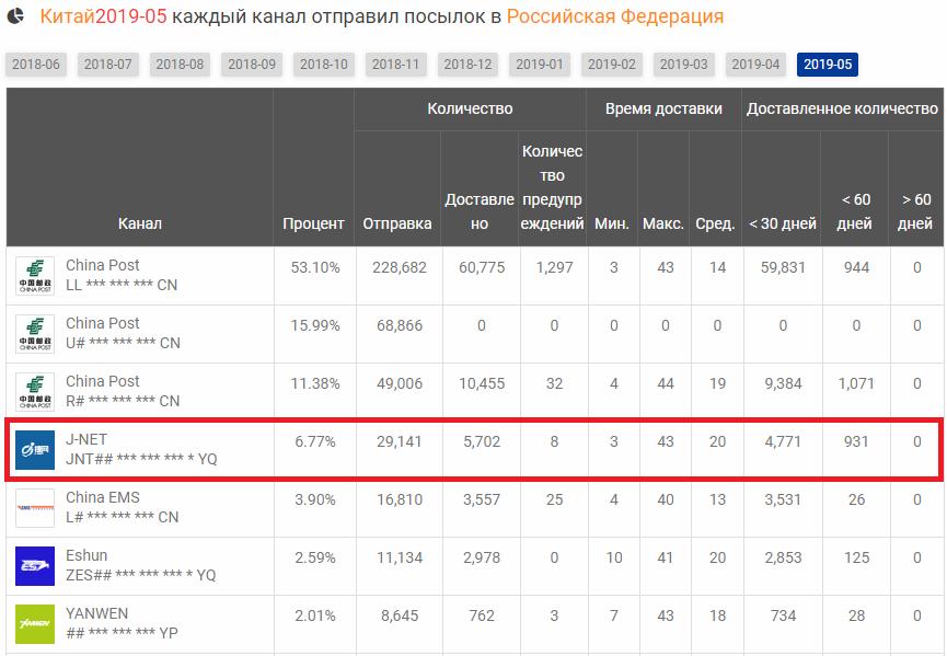 Доля-отправленных-J-NET-посылок-из-Китая-в-Россию